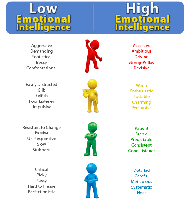 emotional intelligence lessons teach emotional intelligence archives bridge between